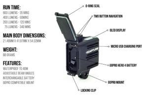 Axposure Capture LED