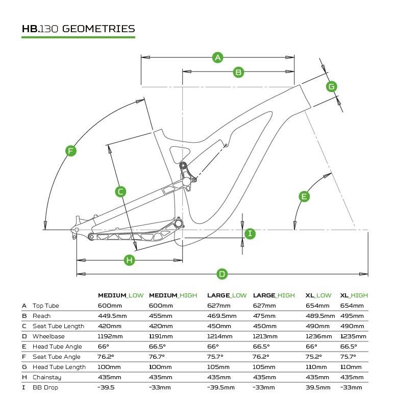 HB.130 Geometri